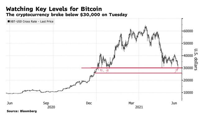 Bitcoin levels today